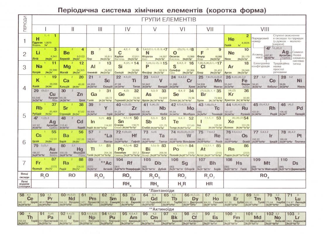 гдз хімія 7 клас дячук відповіді